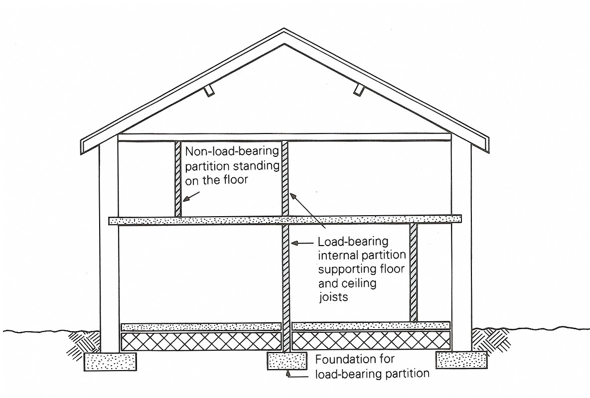 Bearing Masonry Wall Construction : Студопедия — ifferent methods of pitched roof construction
