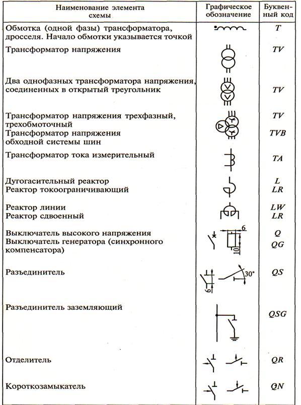 Обозначение в схемах qs