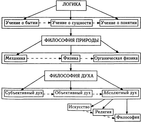 Гегель философия схема