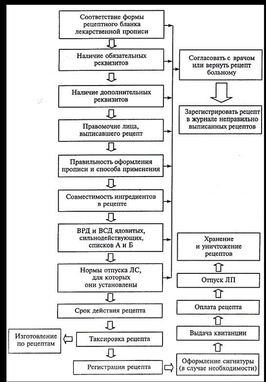 экспертизы рецептов фармацевтической Правила