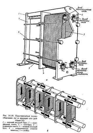 Как устроены теплообменники паровые трубчатые Паяный теплообменник ECO AIR LB 536 Королёв