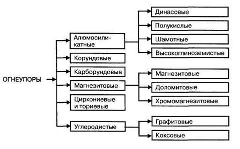 Огнеупорные волокнистые материалы классификация