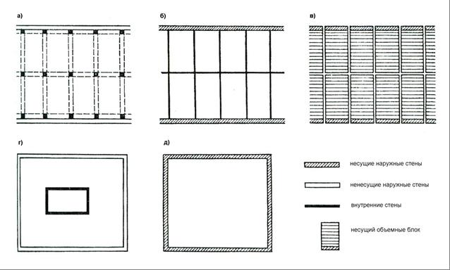 Конструктивные типы и схемы гражданских зданий, их.
