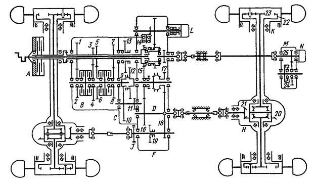Схема трансмиссии колесного трактора 567