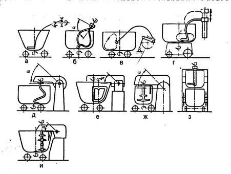 Тестомесильные машины периодического действия их приемущества