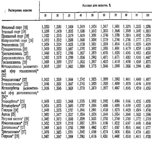 рефрактометрические таблицы гф 11 мысль