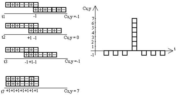 сигналы и копирование