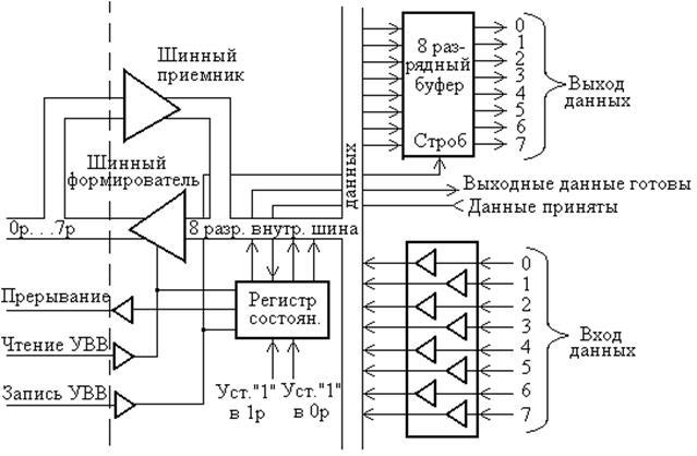 Регистр буфера ввода вывода