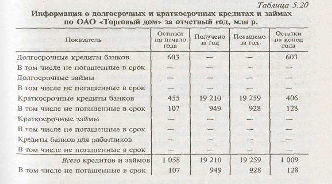 номер счета краткосрочные кредиты банка отп банк кредит без справки о доходах отзывы