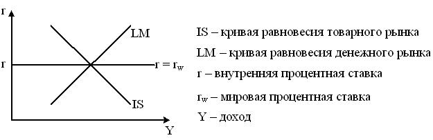 Задание 16. Модуль 2. Потребление, сбережения, инвестиции