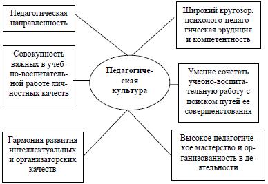 Педагогическая культура учителя эссе 5290