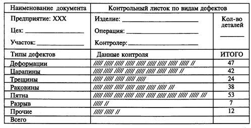 Студопедия Статистические методы контроля качества продукции  Представляют собой бланки заполняемые на рабочих местах при наступлении событий учет которых ведется Они служат для проверки определенных нормативных