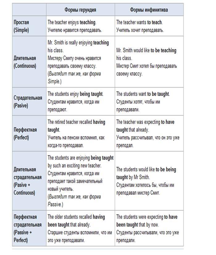 Виды инфинитива в английском языке