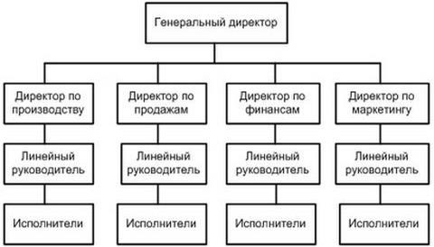 Линейно кольцевая структура в дц