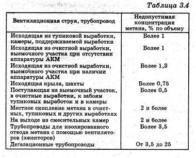 нам категории шахт по газу содержание: Мультсериал