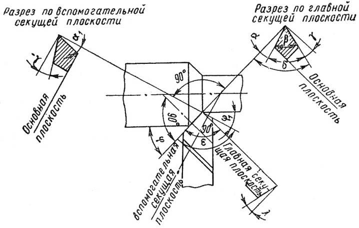 Угол установки резца