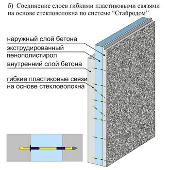 Толщина железобетонные панели стеновые поставить железобетонный гараж