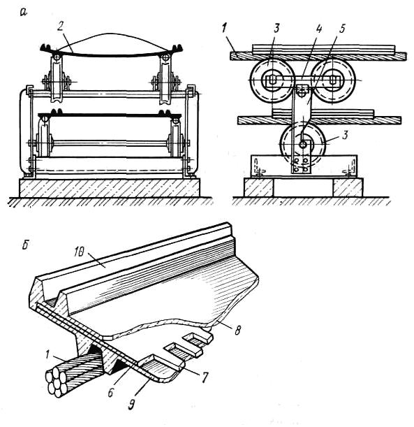 При какой длине ленточного конвейера рекомендуется применять натяжную станцию грузового типа тележки с подъемной платформой с рольгангом