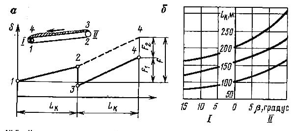 Зависимость производительности конвейера от угла наклона т транспортер
