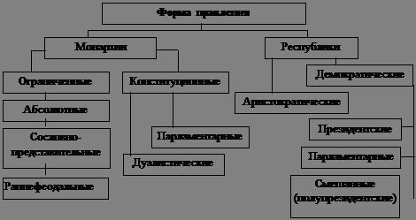 государств форму схема правления