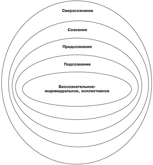 Взаимосвязь сознательных и несознательных механизмов сексуального поведения