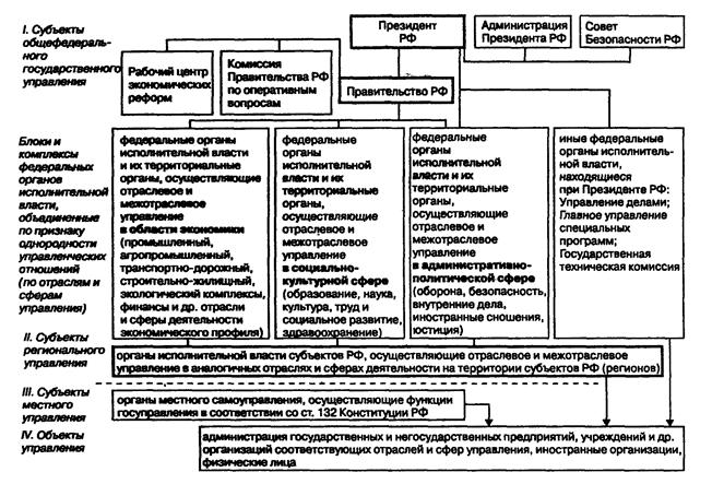 Схема управления государственной системы фото 431