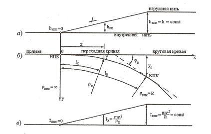 элементов кривой таблица переходной