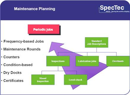 planning and maintenance problems Maintenance planning and scheduling workshop by professor john sharp core research group, university of salford, uk dave thompson ramsoft, uk maintenance planning and scheduling simple failure reporting (maximo cmms) failure class vehicle 1 problem.