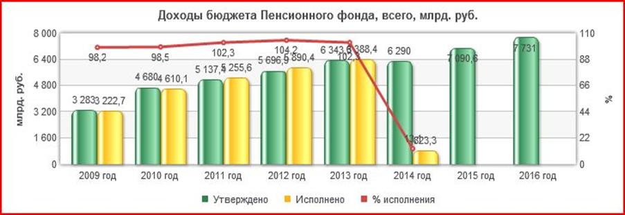 замечал проблем доходность пенсионного фонда сбербанка в 2016 гражданин, имеющий своем
