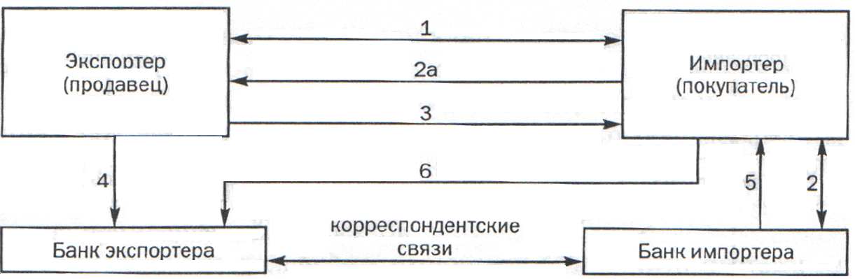 Схема акцептного кредита