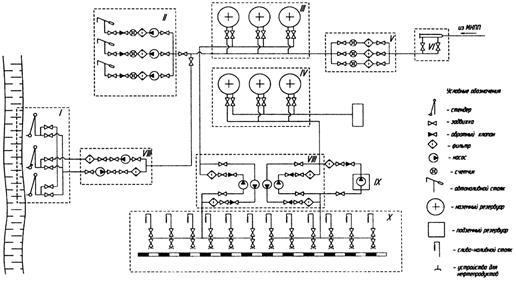 Технологическая схема нефтебазы