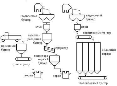 схема элеватора хранения зерна