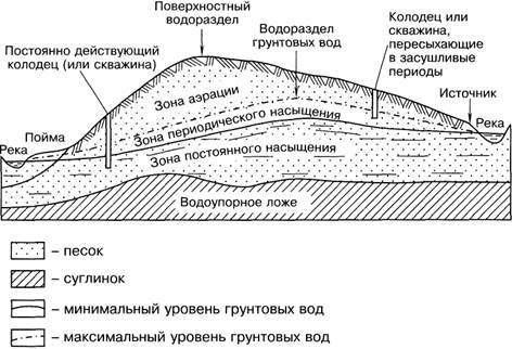 Водопроницаемость водоупорных и водоносных скальных и рыхлых горных пород