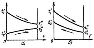 Температура у прямоточных рекуперативных теплообменников Паяный теплообменник охладитель GEA FPA 5x12-60 Кострома