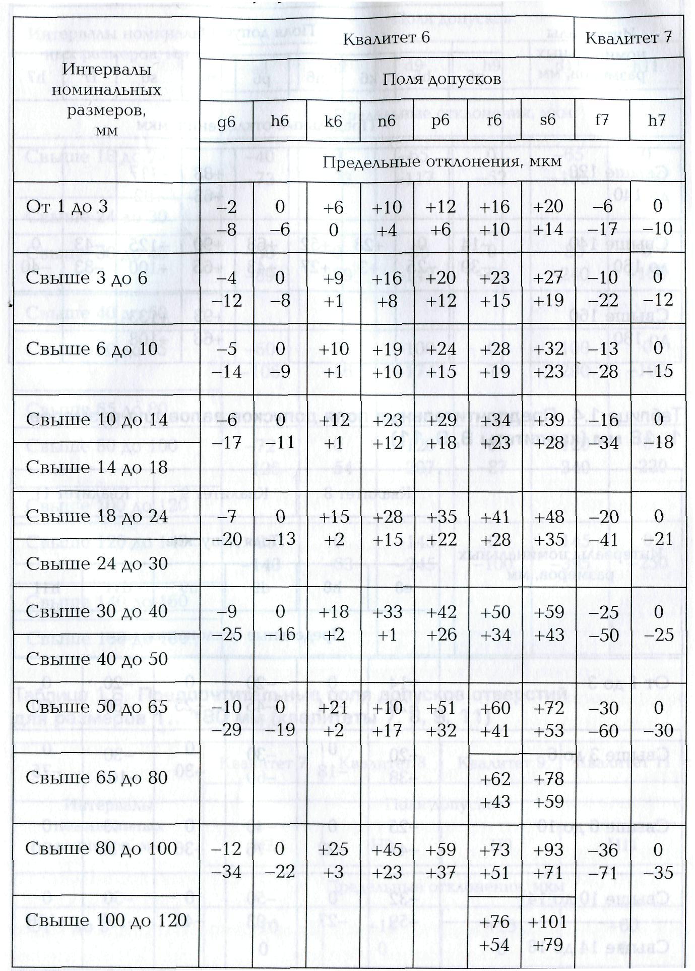 Схема допусков и посадок фото 454