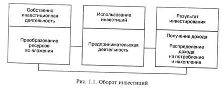 Инвестиционная деятельность. Субъекты и объекты инвестиций. — Студопедия.Нет