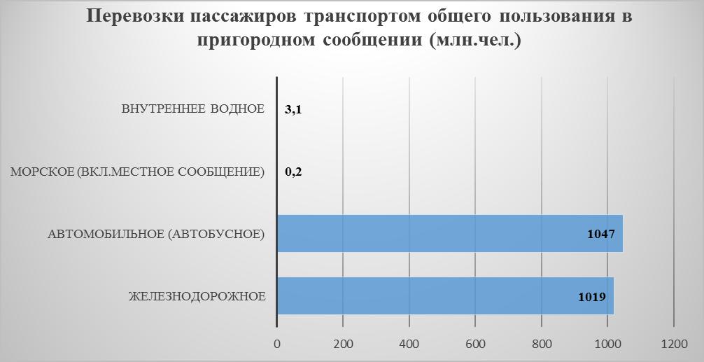 Формирование спроса на пассажирские перевозки формирование оборудование строительных машин