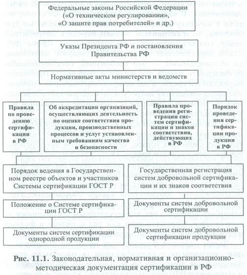 Юридическая база ведения сертификации в рф