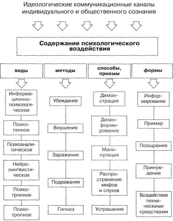 Логическая схема по педагогике фото 846