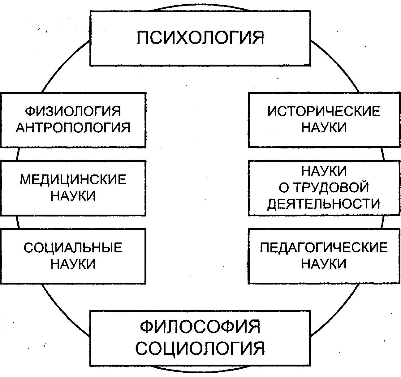 Связь психологии с другими науками схема фото 489