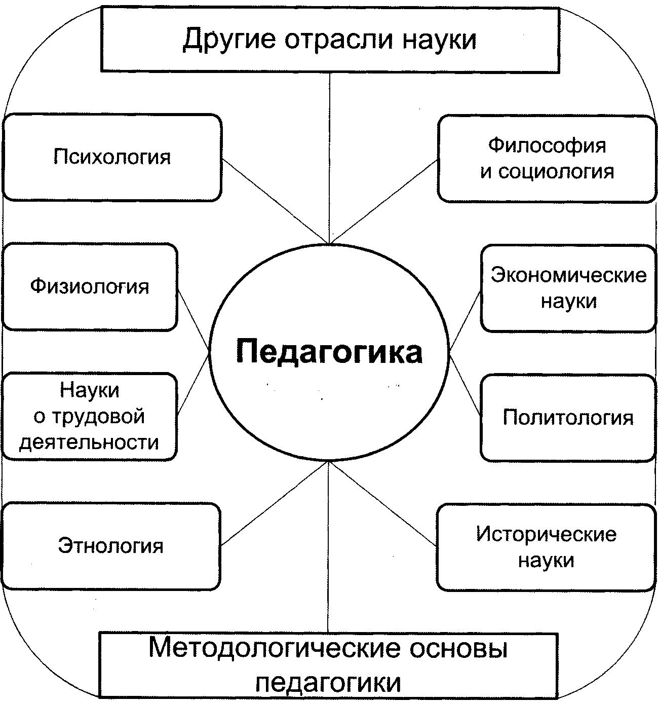 Логическая схема по педагогике фото 53