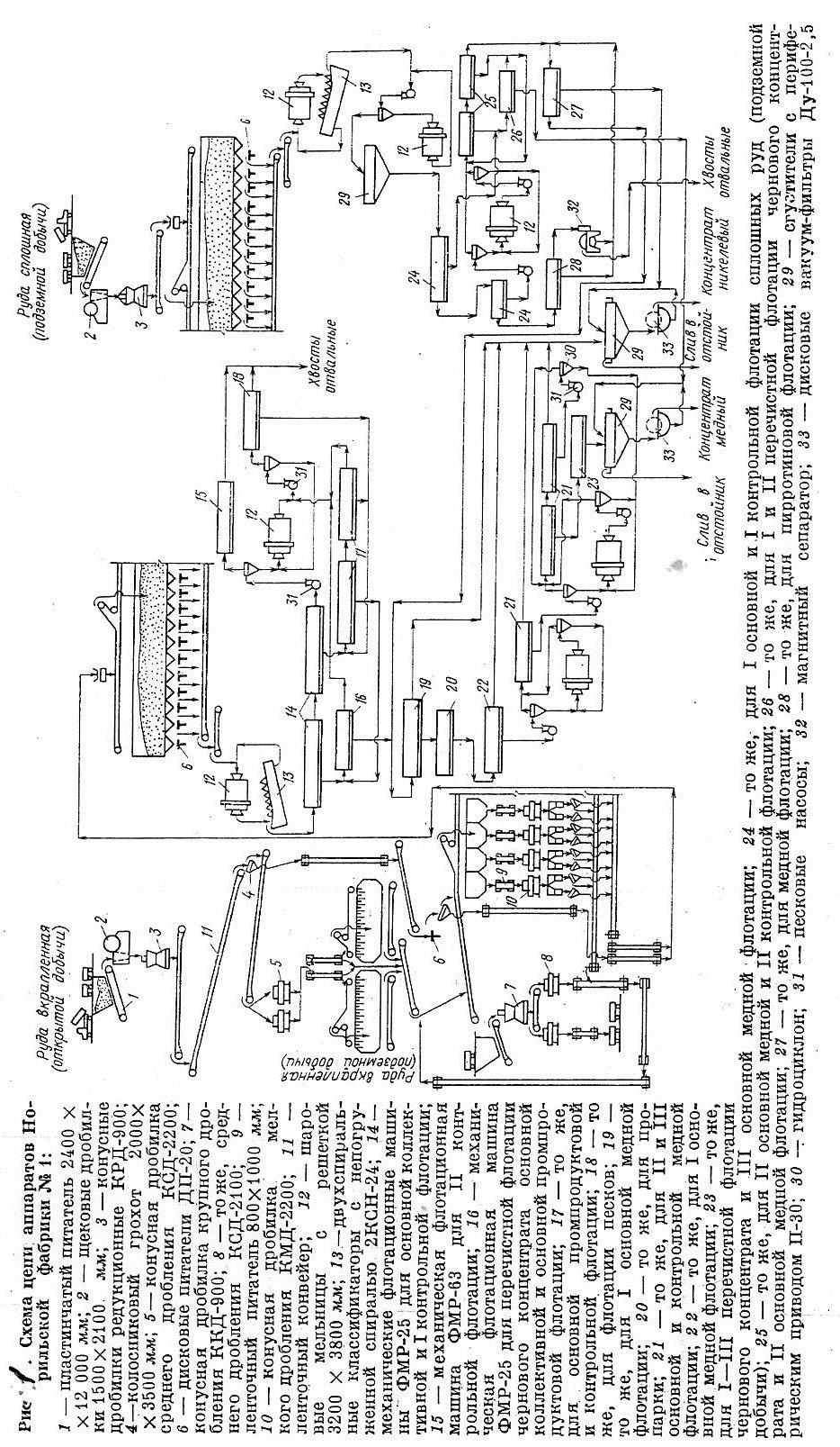 Схема цепи аппаратов обогатительной фабрики