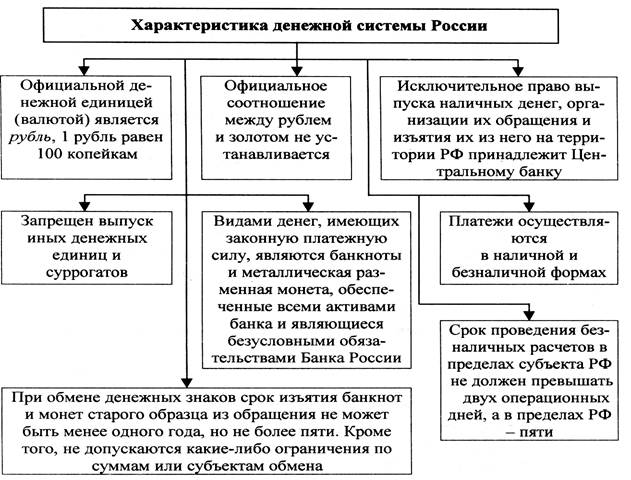 Особенности денежной системы рф