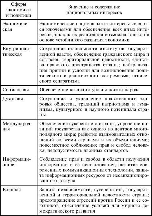 Национальные интересы россии в международной сфере доклад 5805
