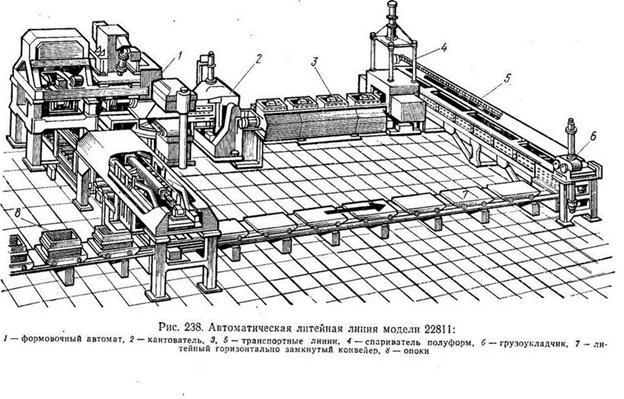 Конвейера для литейного производства шины транспортер т3