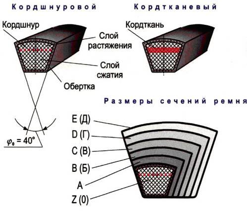 Программа расчета плоскоременной передачи