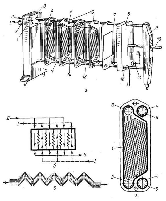 Пластинчатый теплообменник рисунки Пластинчатый теплообменник Alfa Laval AQ4L-FG Москва