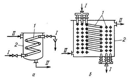 Погруженные змеевиковые теплообменники теплообменник трубчатый википедия