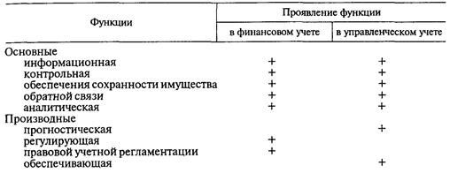 Контрольная работа функции бухгалтерского учета 7775