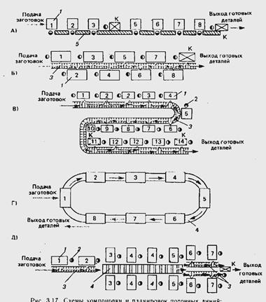 Поточной линии с распределительным конвейером телефон суровикинский элеватор